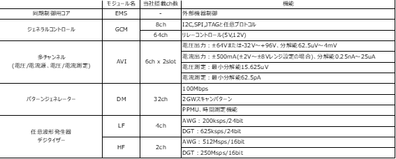 These are the specifications of the EVA100 manufactured by Advantest, which Naito Denshi owns.